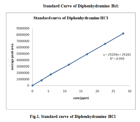Standard curve of Diphenhydramine HCL