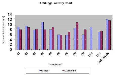Antifungal activity Chart