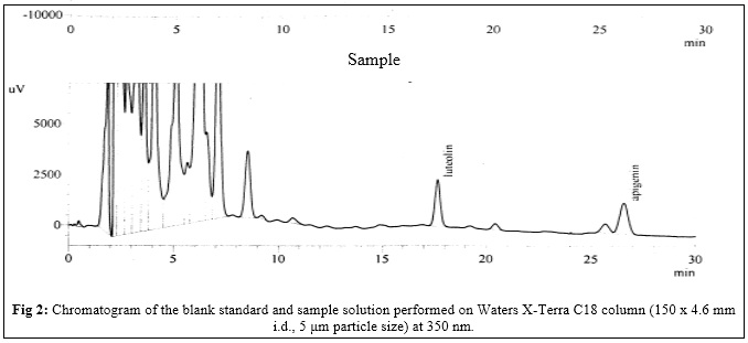 Chromatogram of the blank standard and sample solution performed on Waters X-Terra C18 column (150 x 4.6 mm i.d., 5 μm particle size) at 350 nm.