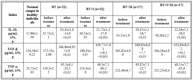The influence of basic therapy,  basic therapy+ Imunofan, basic therapy+Metamax, basic therapy+Imunofan+Metamax on the levels of cytokins in the patiens with preserved ejection fraction of left ventricle (М±m).