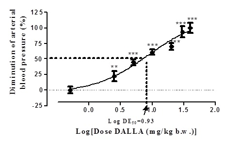 Dose response effect of DALLA on arterial blood pressure of rabbit