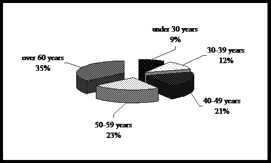 Age distribution of interviewed incurable patients