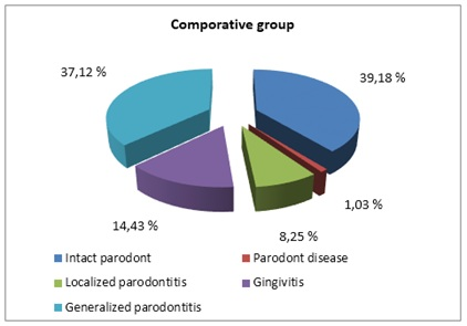 Diagnostic structure of parodont diseases in groups of research