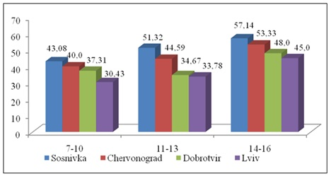 Prevalence of bleeding gums for the index CPI in study groups depending on the age