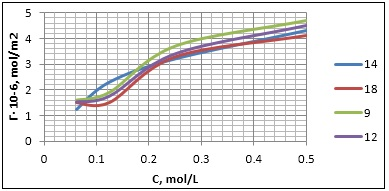 The dependence of adsorption from the concentration of compounds 9, 12, 14,18