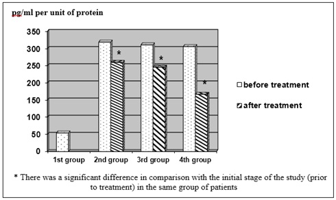 Dynamics of pro-inflammatory cytokine TNF-α in induced sputum under the influence of treatment in patients of the 2nd, 3rd and 4th groups pg/ml per unit of protein