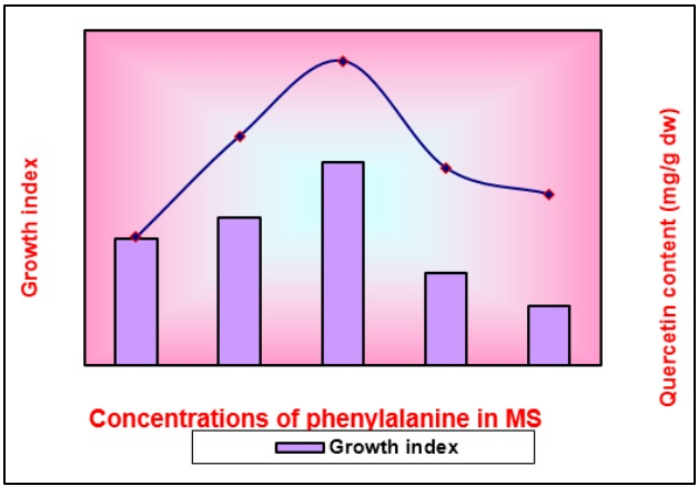 Effect of phenylalanine on growth indices and production of quercetin in 6 weeks old tissue.