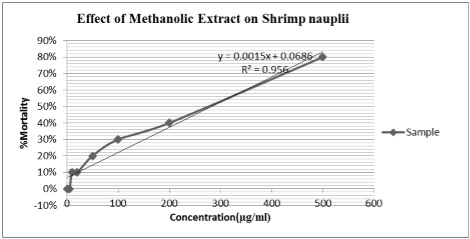 Graphical representation of cytotoxic activity of crude extracts on shrimp nauplii of Mimosa pudica leaves by brine Shrimp lethality bioassay method.