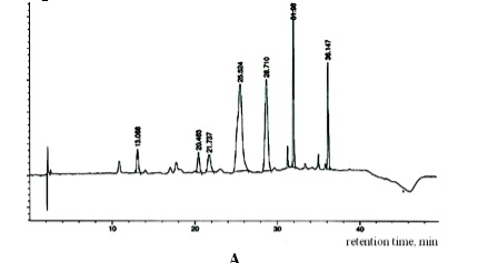 HPLC determination of phenolic compounds in the herb Malva: A – anthocyanins at λ = 518 nm;
