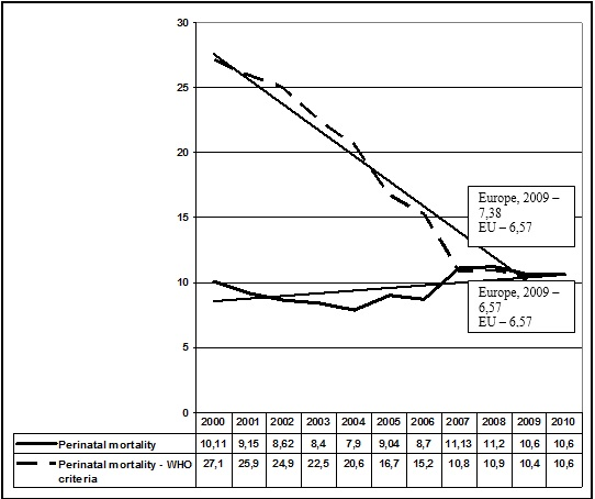 Dynamics of perinatal mortality per 1000 alive and dead infants, Ukraine, 2000-2010