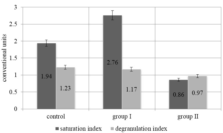 Index ratio of saturation and degranulation of mast cell in experimental models.