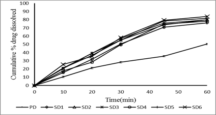 comparative in vitro release profile of solid dispersions prepared by kneading method.