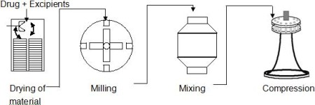 Steps Involved In Direct Compression Method
