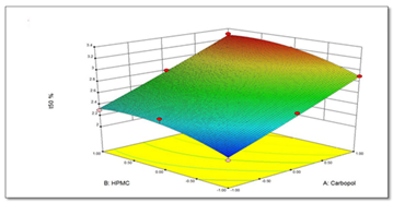 3D Response surface plot of carbopol and HPMC on t50%
