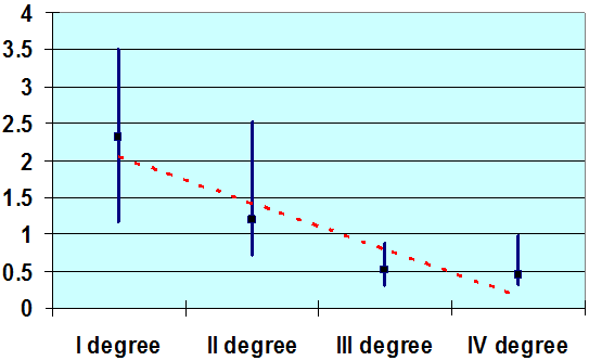 The 8-oxoG excretion level of rectal cancer patients before the treatment in accordance with the degree of pathomorphosis (the mean value, the minimum – the maximum, the trendline).