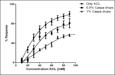 Effect of Caspa drops on KCl induced contraction in isolated rat ileum