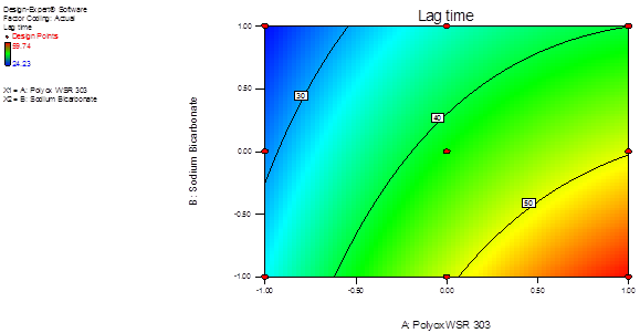 Contour plot showing the effect of Polyox WSR 303 & Sodium Bicarbonate on lag time