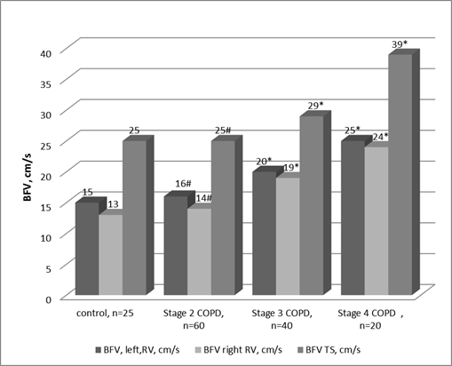 Comparison of BFV median in patients with various stages of COPD with that of the control group<br><b>Note:</b> # - p<0.1 unreliability of the difference between investigation groups and the group of healthy persons, * - p<0.001 credibility of the difference between investigation groups and the group of healthy persons