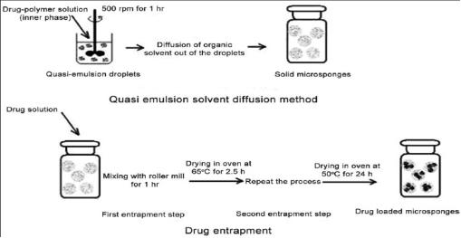 Image Showing Quasi-emulsion solvent diffusion method set up.