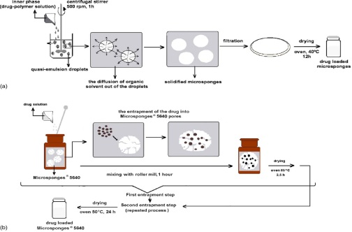 Preparation of microsponges by quasi-emulsion solvent diffusion method